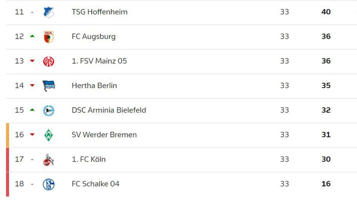 Bremer Sv Relegation